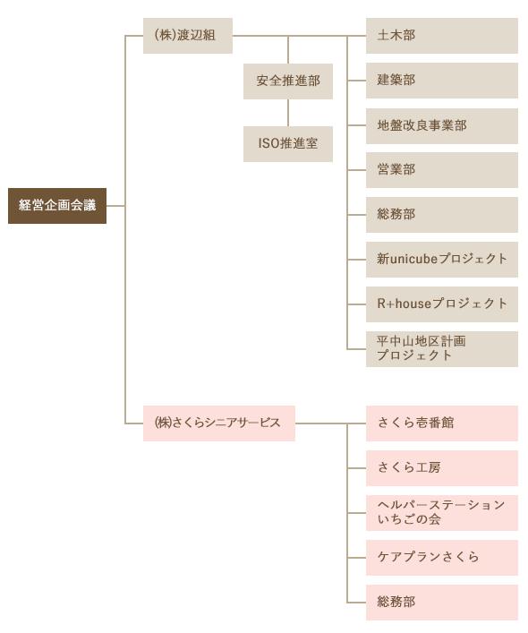 渡辺組_組織図